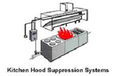 Ion Fire Protection System Supplier | Fire suppression systems